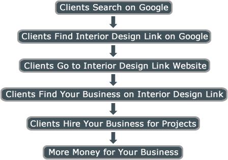 Interior Design Link